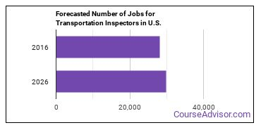 Forecasted Number of Jobs for Transportation Inspectors in U.S.