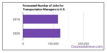 Forecasted Number of Jobs for Transportation Managers in U.S.
