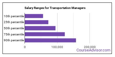Salary Ranges for Transportation Managers