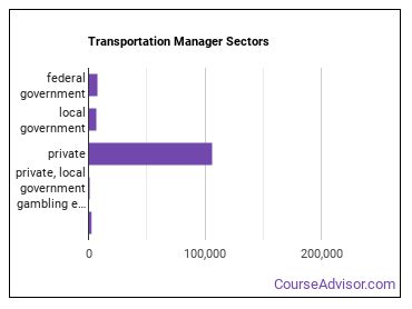 Transportation Manager Sectors