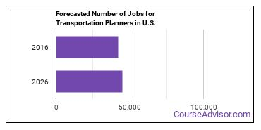 Forecasted Number of Jobs for Transportation Planners in U.S.