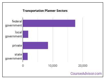 Transportation Planner Sectors