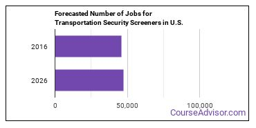 Forecasted Number of Jobs for Transportation Security Screeners in U.S.
