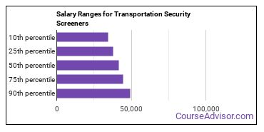 Salary Ranges for Transportation Security Screeners