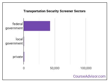 Transportation Security Screener Sectors