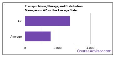 Transportation, Storage, and Distribution Managers in AZ vs. the Average State