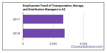 Transportation, Storage, and Distribution Managers in AZ Employment Trend