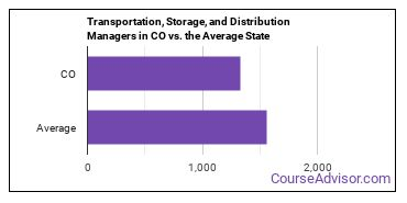 Transportation, Storage, and Distribution Managers in CO vs. the Average State