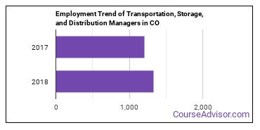 Transportation, Storage, and Distribution Managers in CO Employment Trend