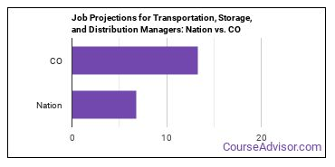 Job Projections for Transportation, Storage, and Distribution Managers: Nation vs. CO