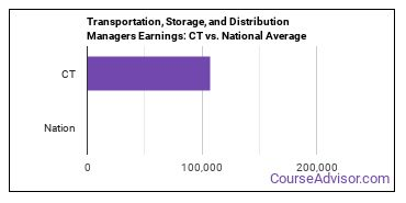 Transportation, Storage, and Distribution Managers Earnings: CT vs. National Average
