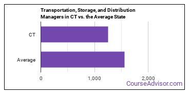 Transportation, Storage, and Distribution Managers in CT vs. the Average State