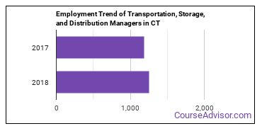 Transportation, Storage, and Distribution Managers in CT Employment Trend