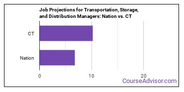 Job Projections for Transportation, Storage, and Distribution Managers: Nation vs. CT