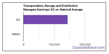 Transportation, Storage, and Distribution Managers Earnings: DC vs. National Average