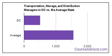 Transportation, Storage, and Distribution Managers in DC vs. the Average State