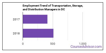 Transportation, Storage, and Distribution Managers in DC Employment Trend