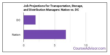 Job Projections for Transportation, Storage, and Distribution Managers: Nation vs. DC