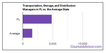 Transportation, Storage, and Distribution Managers in FL vs. the Average State