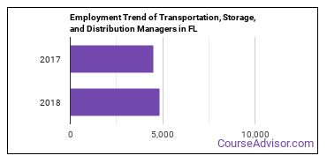 Transportation, Storage, and Distribution Managers in FL Employment Trend
