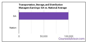 Transportation, Storage, and Distribution Managers Earnings: GA vs. National Average