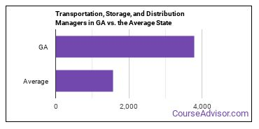 Transportation, Storage, and Distribution Managers in GA vs. the Average State