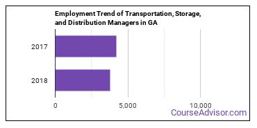 Transportation, Storage, and Distribution Managers in GA Employment Trend