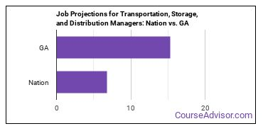 Job Projections for Transportation, Storage, and Distribution Managers: Nation vs. GA