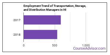 Transportation, Storage, and Distribution Managers in HI Employment Trend