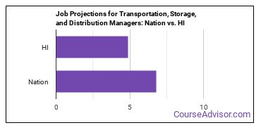 Job Projections for Transportation, Storage, and Distribution Managers: Nation vs. HI
