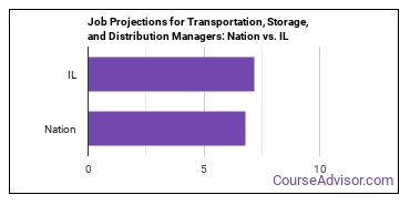 Job Projections for Transportation, Storage, and Distribution Managers: Nation vs. IL