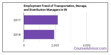 Transportation, Storage, and Distribution Managers in IN Employment Trend