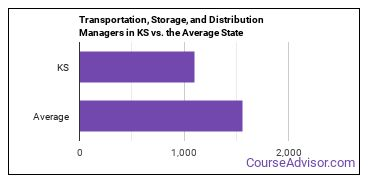 Transportation, Storage, and Distribution Managers in KS vs. the Average State