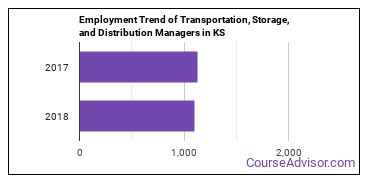 Transportation, Storage, and Distribution Managers in KS Employment Trend