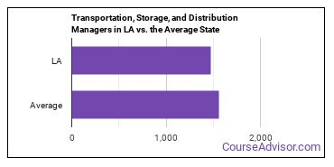 Transportation, Storage, and Distribution Managers in LA vs. the Average State