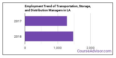 Transportation, Storage, and Distribution Managers in LA Employment Trend
