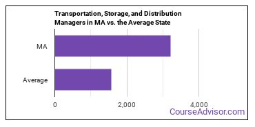 Transportation, Storage, and Distribution Managers in MA vs. the Average State