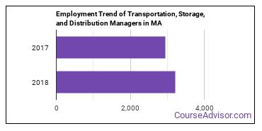 Transportation, Storage, and Distribution Managers in MA Employment Trend