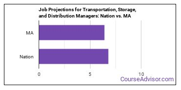 Job Projections for Transportation, Storage, and Distribution Managers: Nation vs. MA