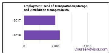 Transportation, Storage, and Distribution Managers in MN Employment Trend
