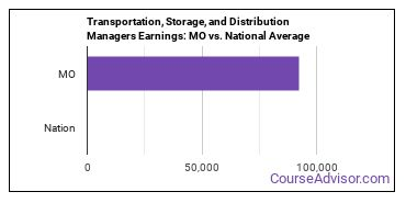Transportation, Storage, and Distribution Managers Earnings: MO vs. National Average