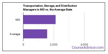 Transportation, Storage, and Distribution Managers in MO vs. the Average State