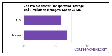 Job Projections for Transportation, Storage, and Distribution Managers: Nation vs. MO