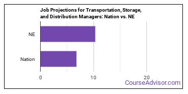 Job Projections for Transportation, Storage, and Distribution Managers: Nation vs. NE