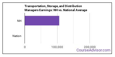Transportation, Storage, and Distribution Managers Earnings: NH vs. National Average