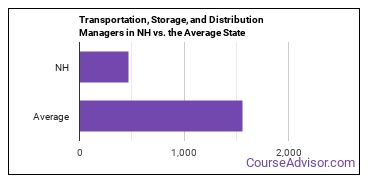 Transportation, Storage, and Distribution Managers in NH vs. the Average State