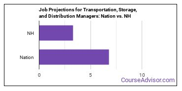 Job Projections for Transportation, Storage, and Distribution Managers: Nation vs. NH