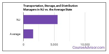 Transportation, Storage, and Distribution Managers in NJ vs. the Average State