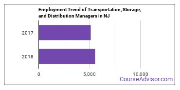 Transportation, Storage, and Distribution Managers in NJ Employment Trend