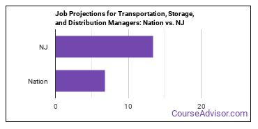 Job Projections for Transportation, Storage, and Distribution Managers: Nation vs. NJ